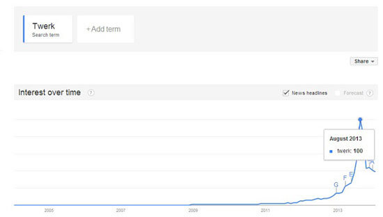 "All-time Trends graph for ""twerk"" showing spike in popularity."