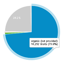 not provided pie chart 2.jpg
