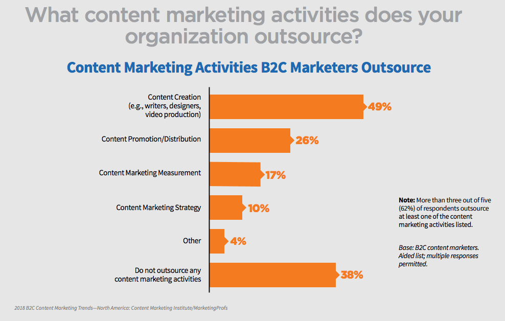 B2C businesses outsourcing content creation chart.