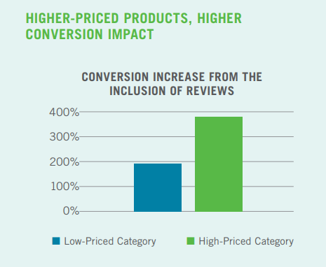 A graph of conversions of products with reviews.