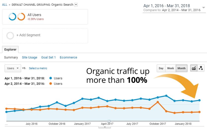 Analytics showing organic traffic increase.