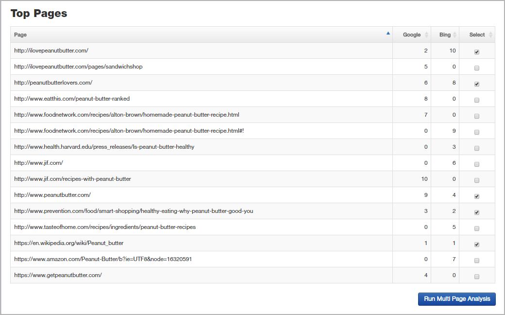 A screenshot of the Research Summary Report of the tool featuring top-ranked pages.