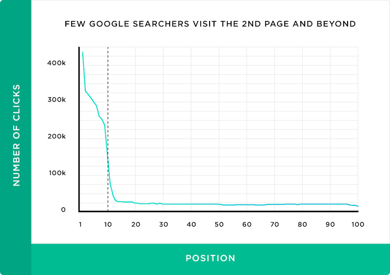 Chart showing how many visitors to page 1 of Google and beyond.
