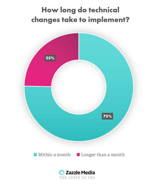 Zazzle survey showing how long do technical fixes take to implement.