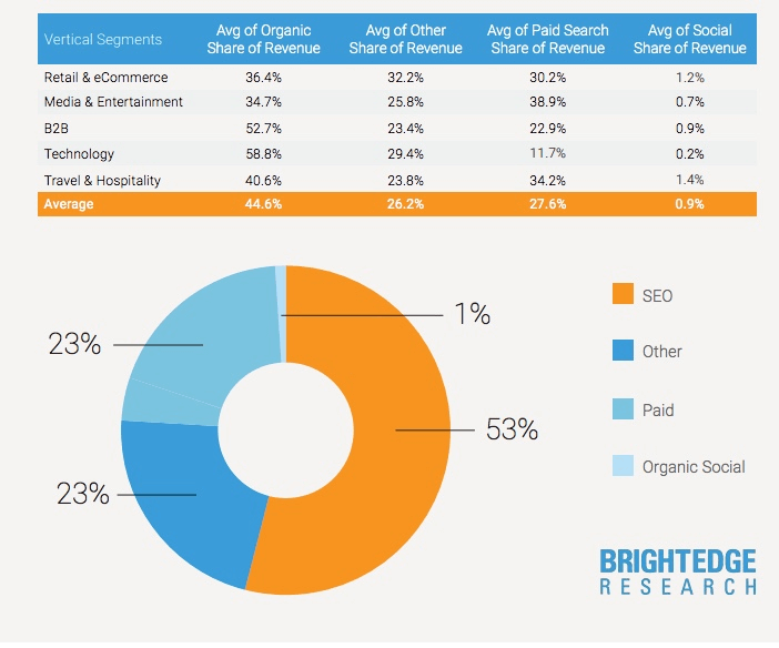 Chart from BrightEdge research showing how much revenue the organic search channel drives.