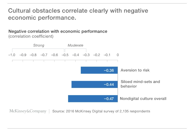 Cultural obstacles have negative correlation with economic performance.
