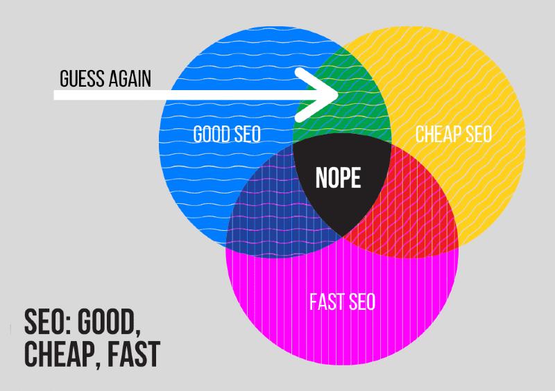 Venn diagram illustrating good, cheap and fast search engine optimization.