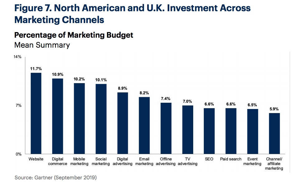Percentage of marketing budget graph per Gartner.