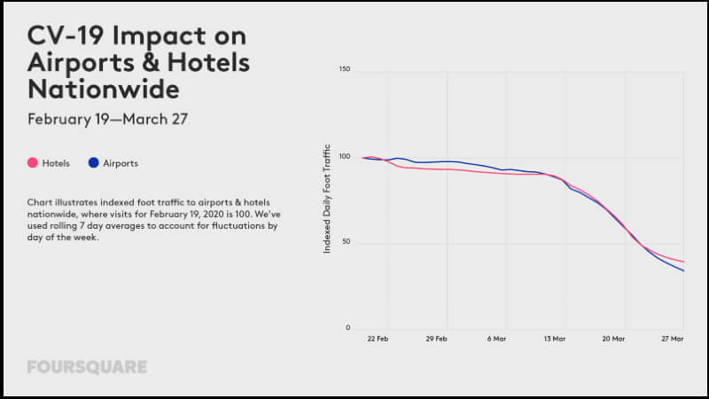 CV-19 impact on airport & hotels data chart.