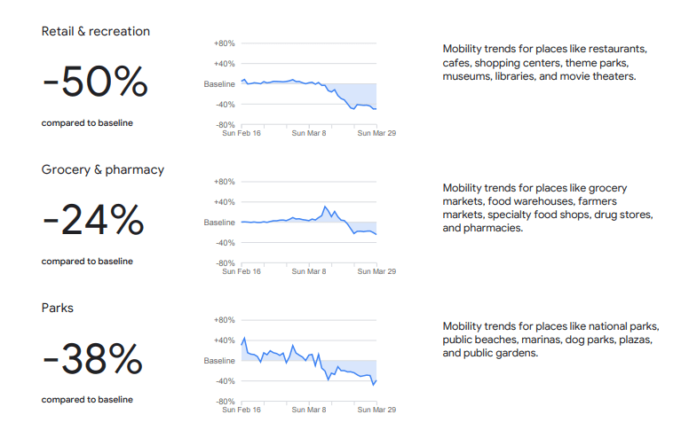 Google mobility chart.
