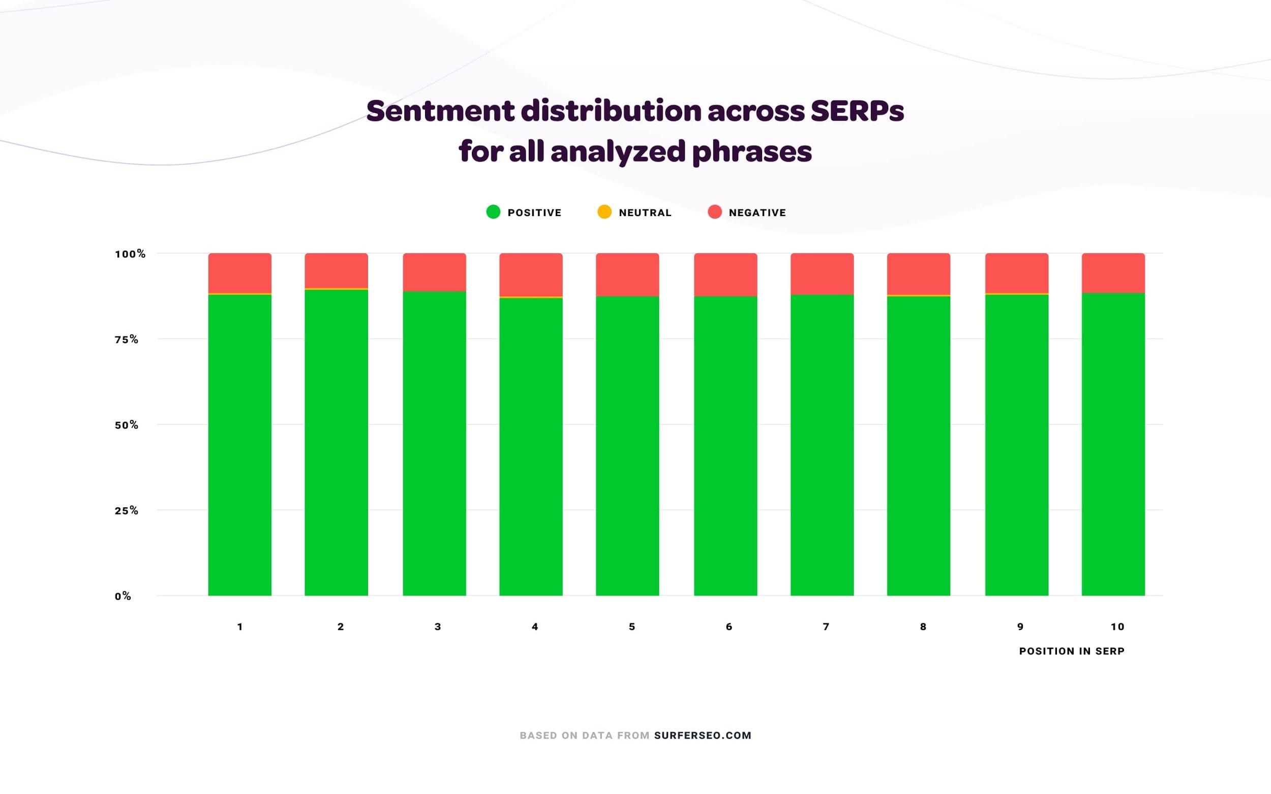 Sentiment distribution chart.