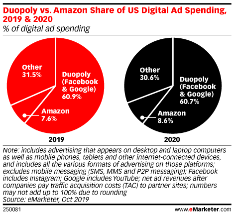 Google, Facebook and Amazon percentages of US digital ad spending.