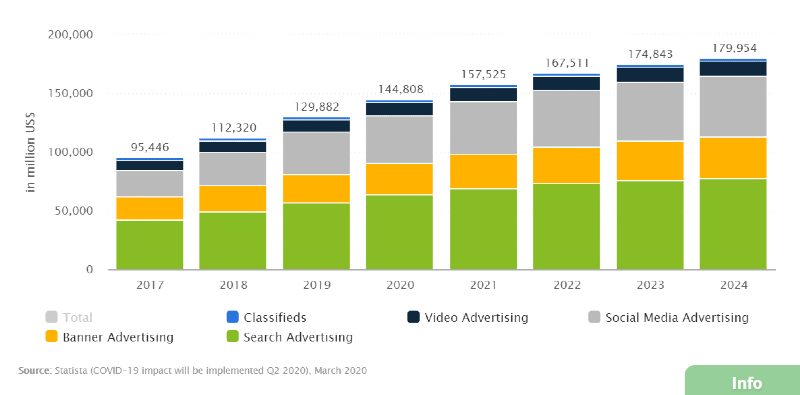 Digital ad spending chart per Statista.