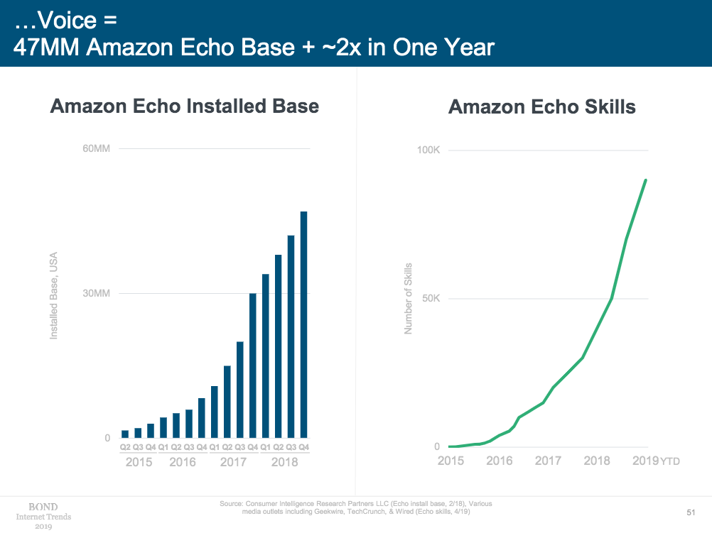 Amazon Echo user base and Skills growth chart.