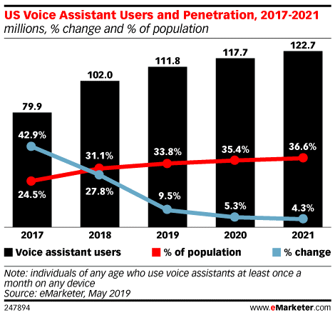 US voice assistant users and penetration data, 2017-2021.
