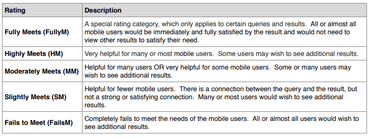 Needs met criteria from Googles Search Quality Evaluators Guidelines.