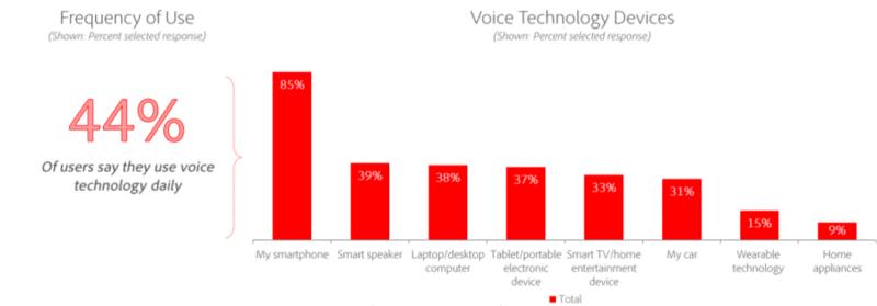 Voice tech usage statistics per Adobe research.