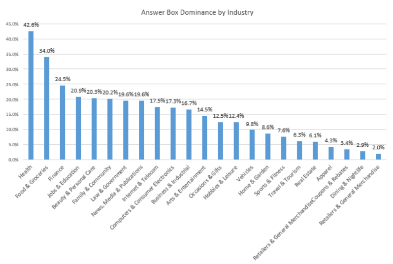 Answer box dominance by industry chart.