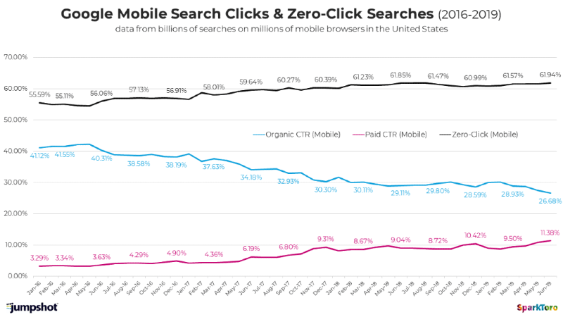 Mobile search click data.