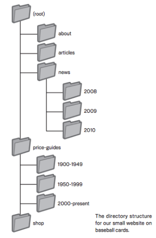 Example directory structure diagram.