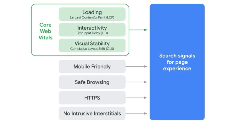 Google page experience factors diagram.
