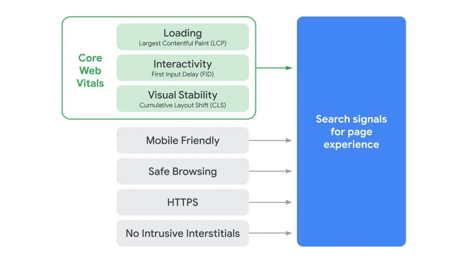 Google's page experience factors diagram.