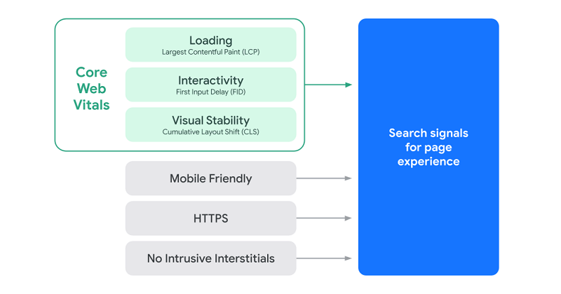Google's page experience update diagram (updated).