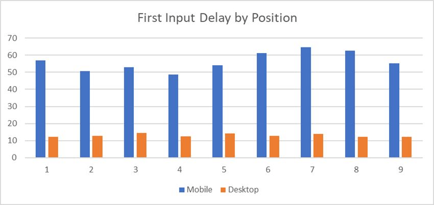 First input delay (FID) data from ScreamingFrog study.