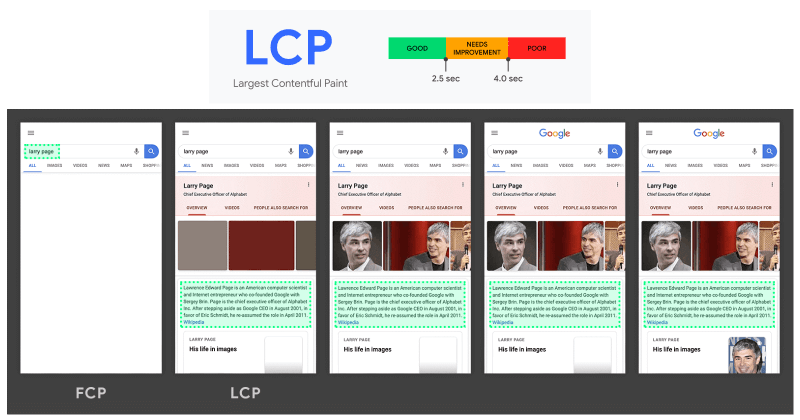 Largest contentful paint (LCP).