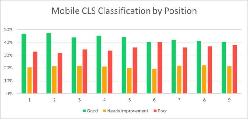 Mobile CLS Classification by Ranking Position data.