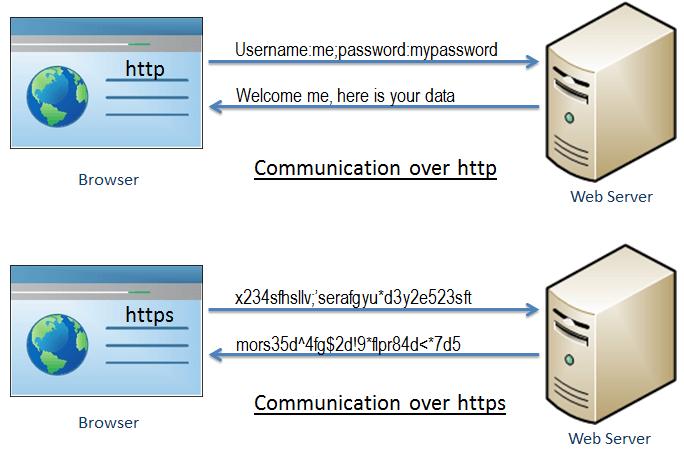 What is HTTPS vs. HTTP illustration.