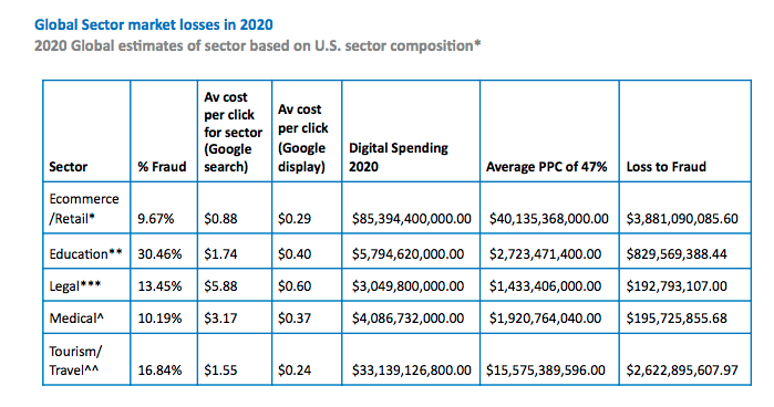 PPC click fraud data by market sector in 2020.
