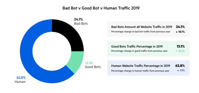 Bad bots percentage of web traffic.