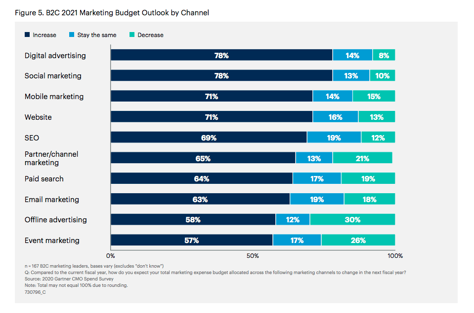 B2C 2021 marketing budget outlook per Gartner survey.