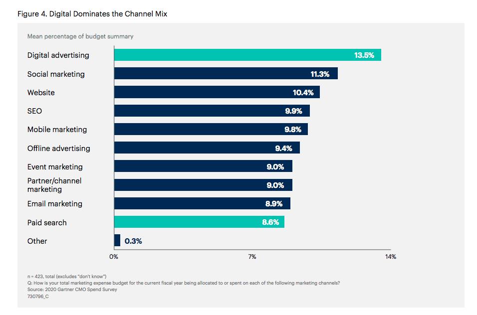 Digital dominates the channel mix per Gartner survey.