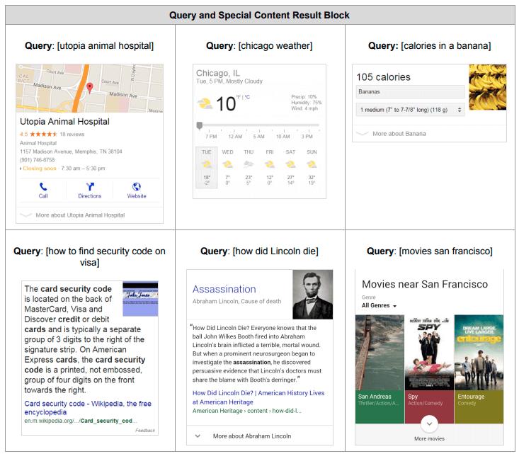 Examples of content blocks, per Google.