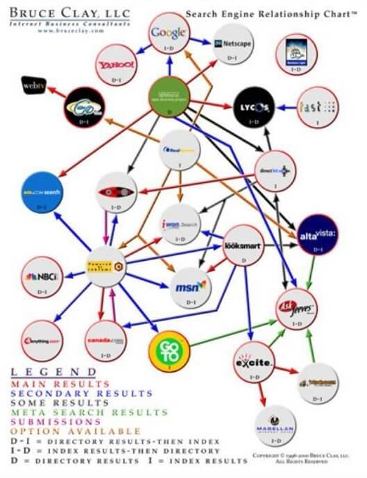 Original Search Engine Relationship Chart.