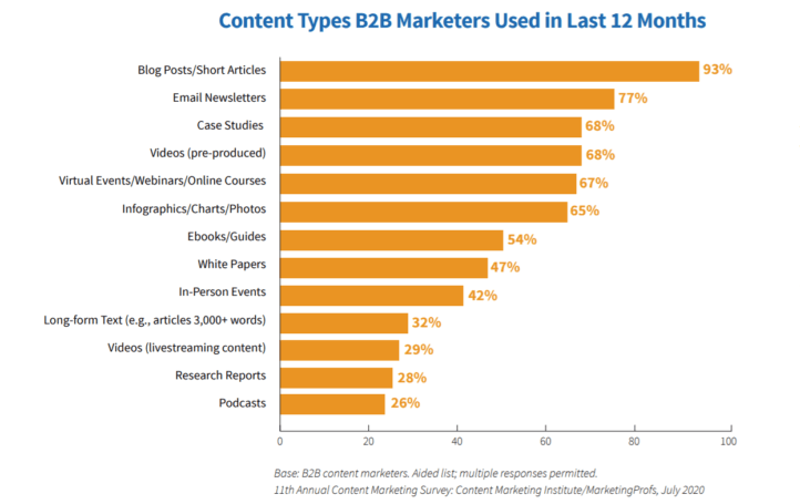 Content types B2B marketers used in last 12 months.