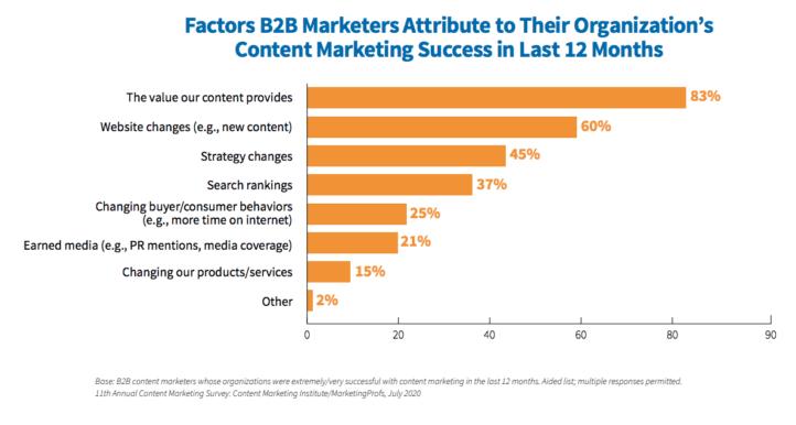 Factors B2B marketers attribute to success.