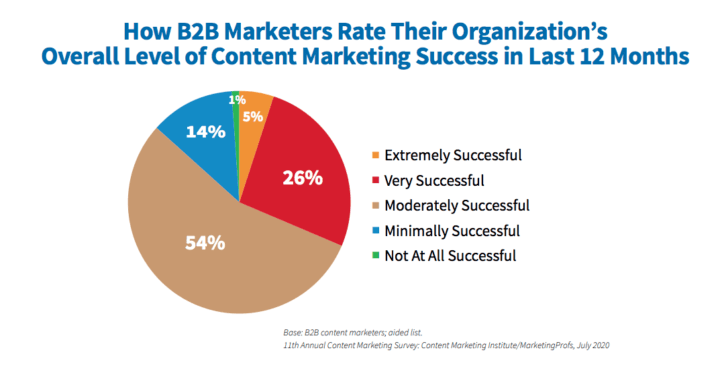 How B2B Marketers Rate Content Marketing Success in Last 12 Months.