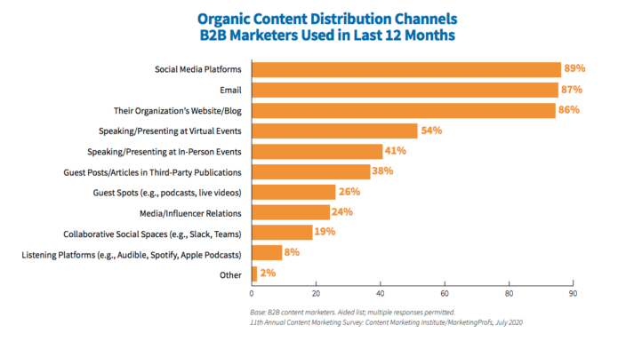 Organic Content Distribution Channels Used by B2B Marketers in Last 12 Months.