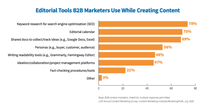 Editorial tools B2B marketers use when creating content.