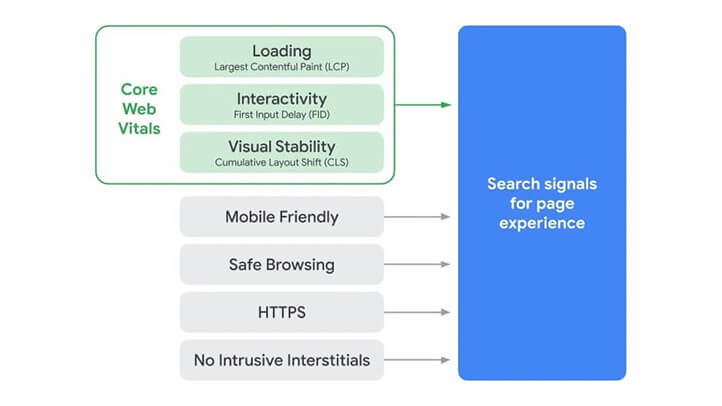 7 factors are considered when evaluating page experience for a better web.