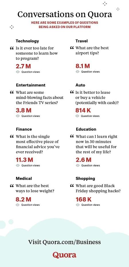 Infografis yang menampilkan data percakapan di Quora.