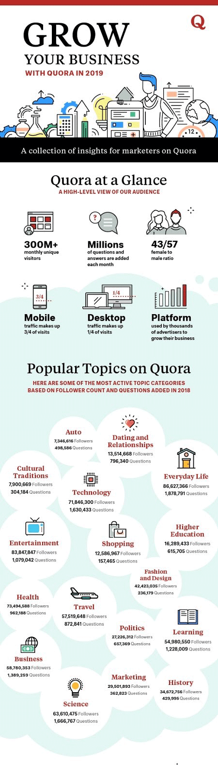 Infografis yang menampilkan kumpulan wawasan untuk pemasar di Quora.