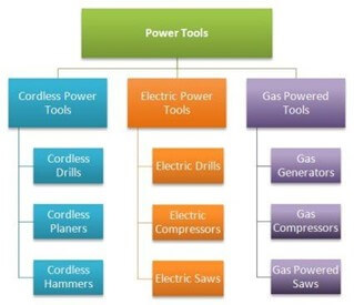Sample SEO siloing structure for a power tools website.