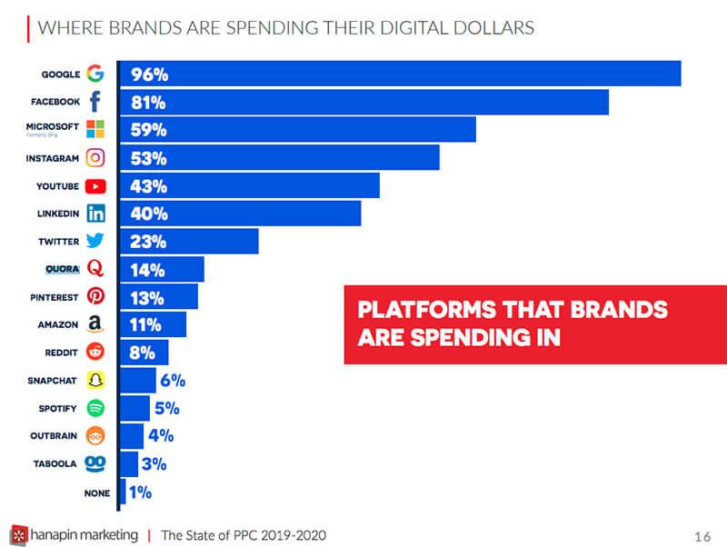 Grafik yang menunjukkan platform tempat merek berinvestasi.