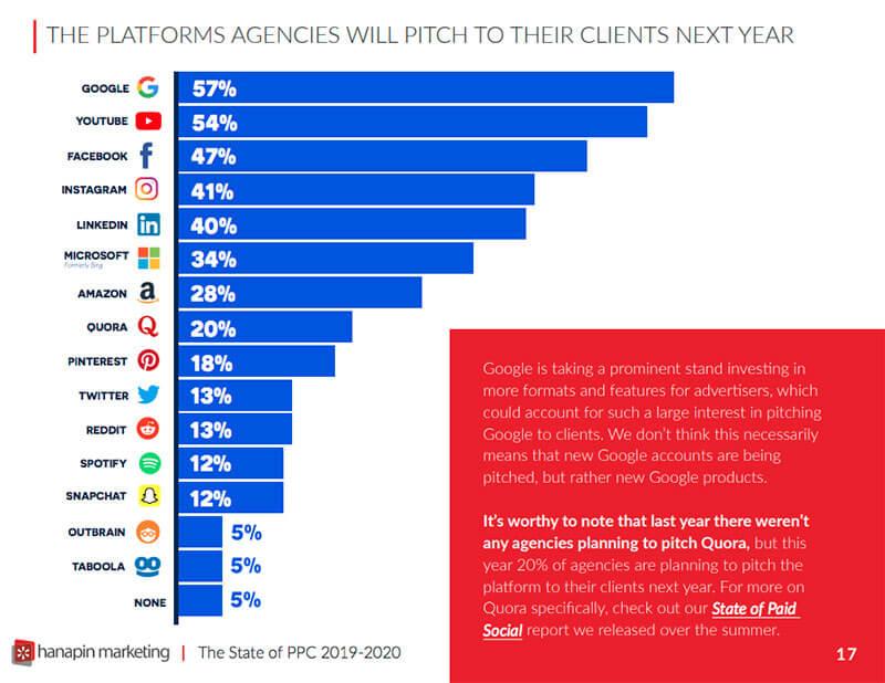 Grafik yang menunjukkan platform yang akan ditawarkan agensi kepada klien mereka pada tahun 2021.
